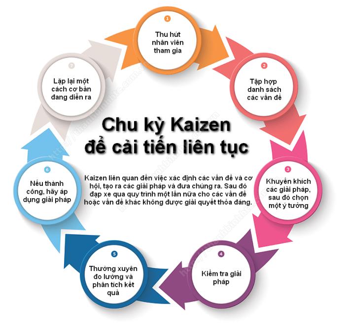Chu Ky Kaizen
